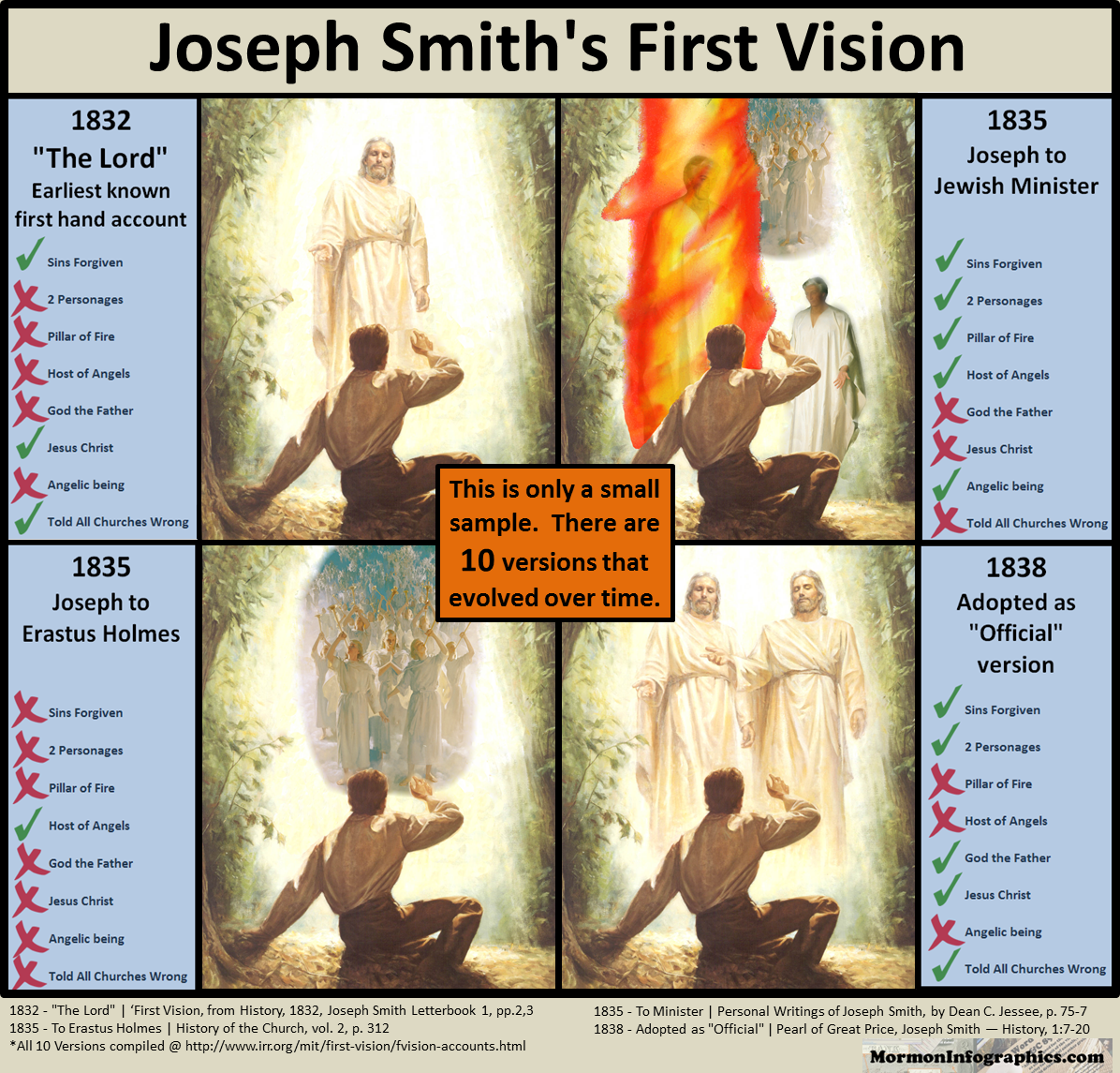 Image result for joseph smiths first vision 4 accounts