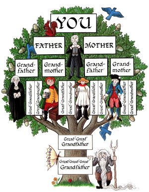 Family Tree Template Lds Genealogy